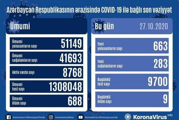 Azərbaycanda son sutkada 663 nəfər COVID-19-a yoluxdu
